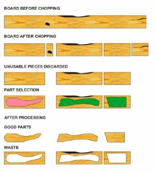 Re-manufacturing process for western red cedar